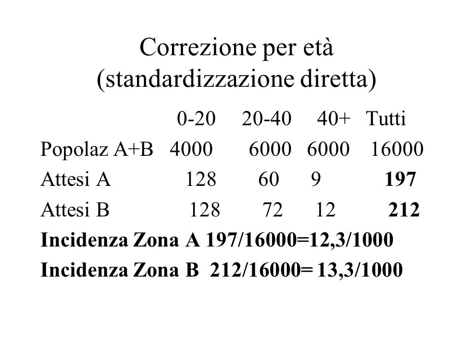 Correzione per età (standardizzazione diretta)