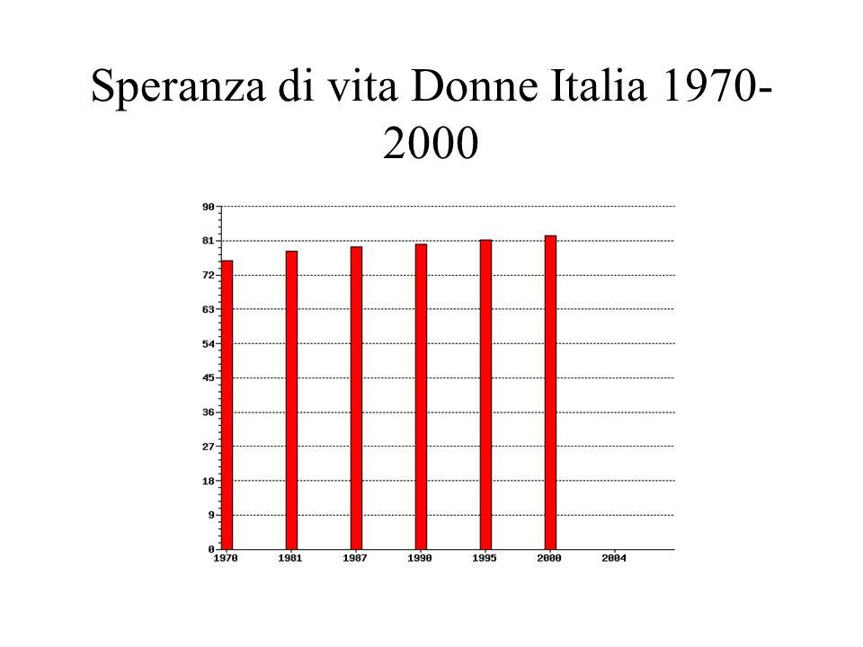 Speranza di vita Donne Italia 1970-2000