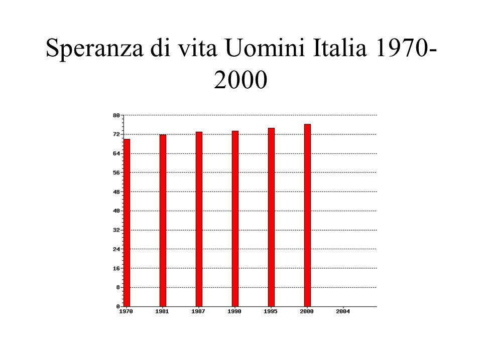 Speranza di vita Uomini Italia 1970-2000