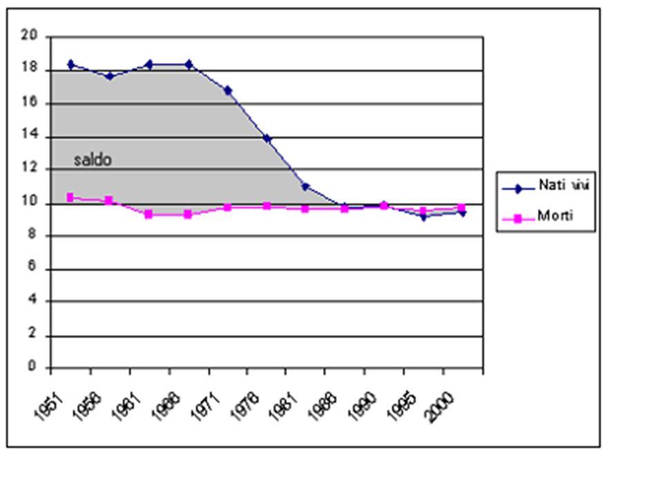 La non crescita della popolazione Italiana.