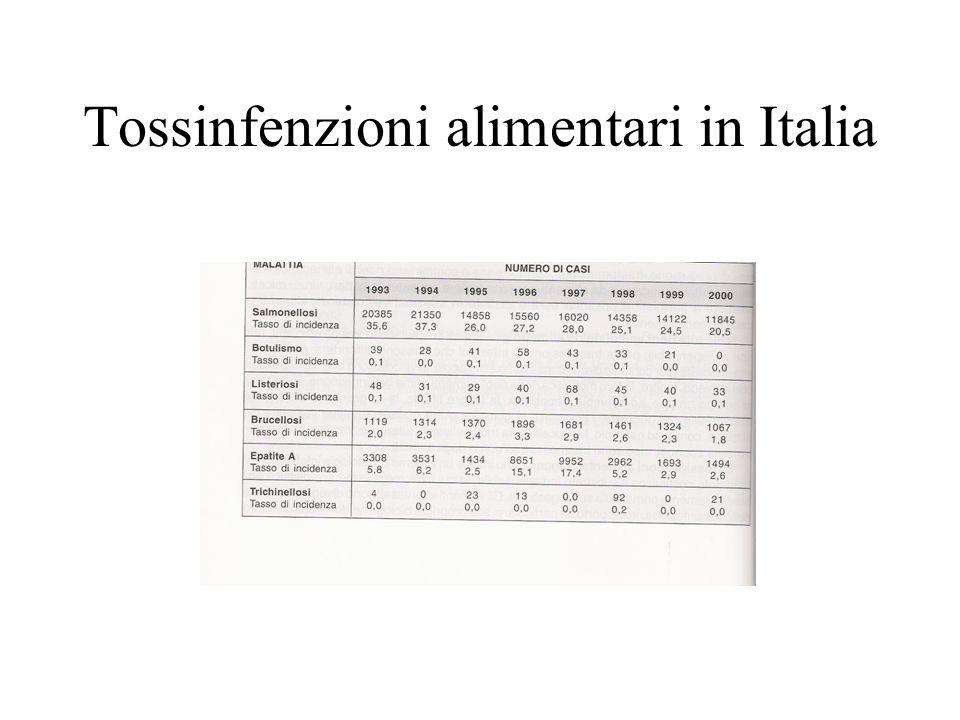 Tossinfenzioni alimentari in Italia