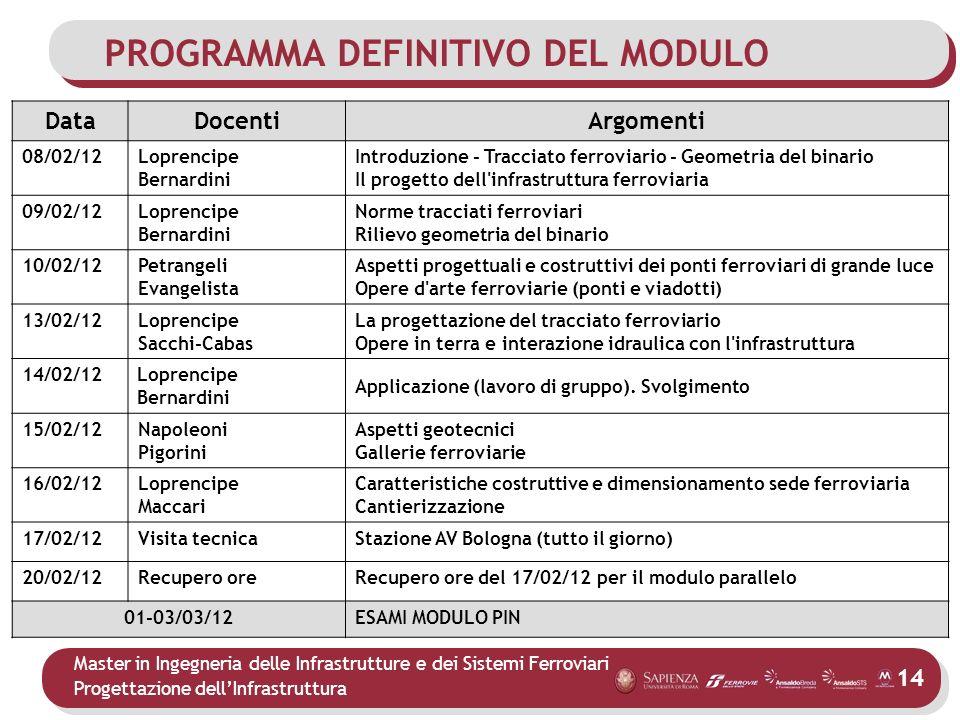 PROGRAMMA DEFINITIVO DEL MODULO