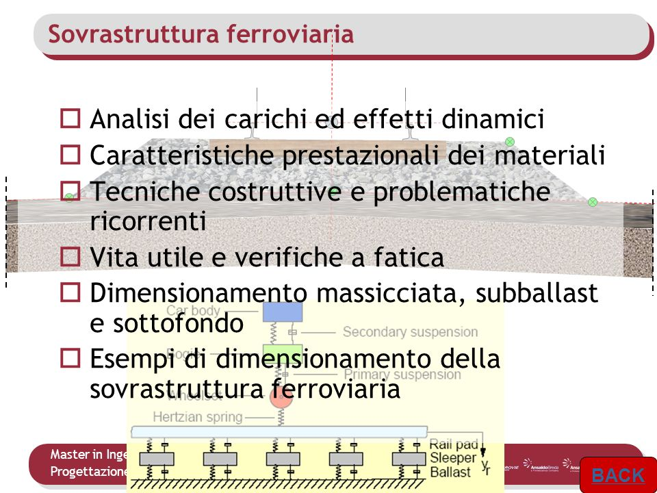 Analisi dei carichi ed effetti dinamici