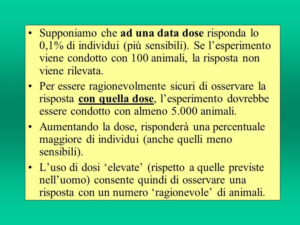 Supponiamo che ad una data dose risponda lo 0,1% di individui (più sensibili). Se l'esperimento viene condotto con 100 animali, la risposta non viene rilevata.