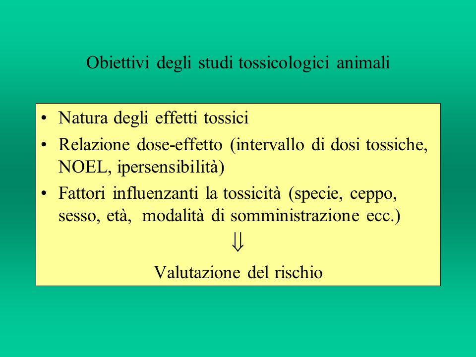 Obiettivi degli studi tossicologici animali