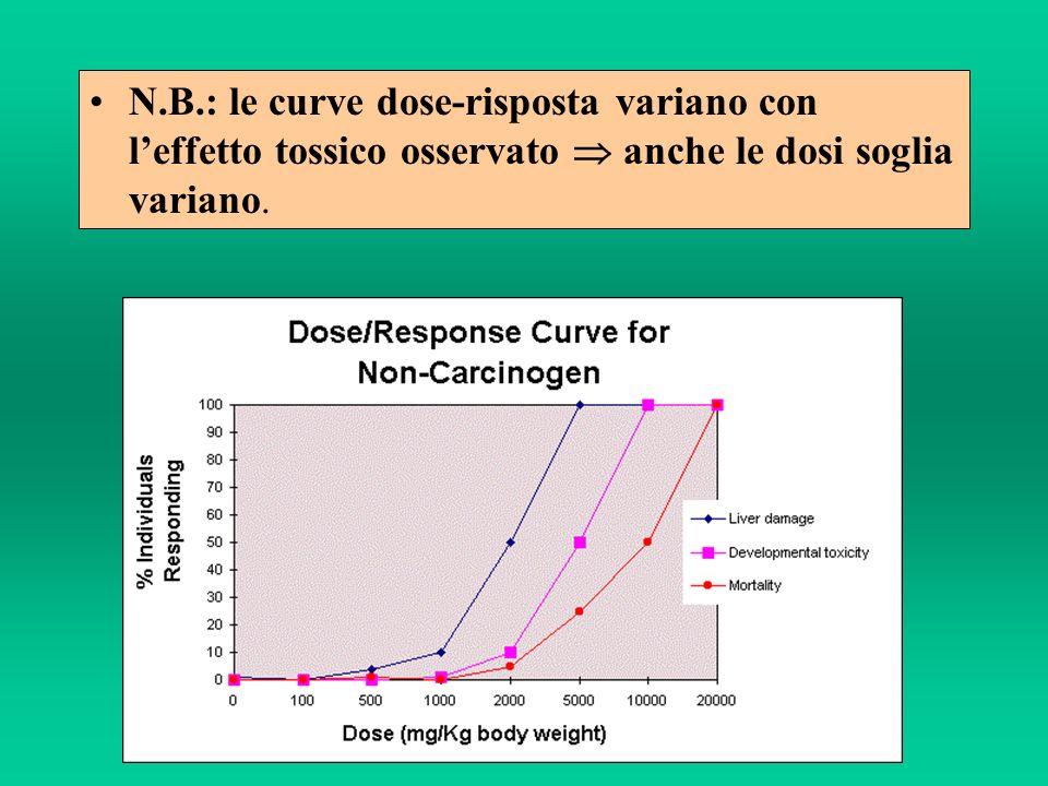 N.B.: le curve dose-risposta variano con l'effetto tossico osservato  anche le dosi soglia variano.