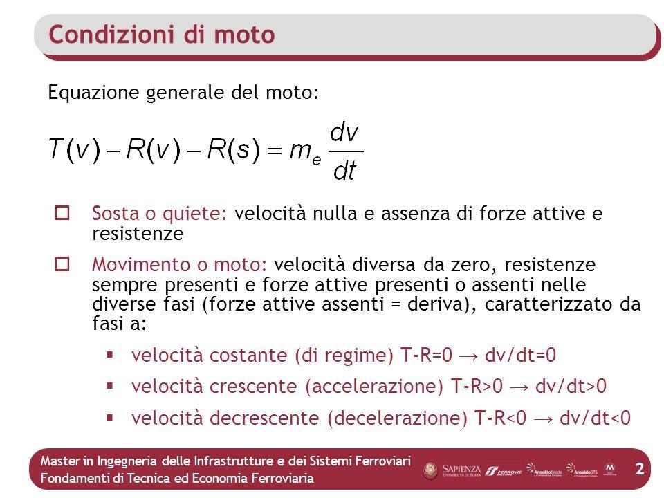 Condizioni di moto Equazione generale del moto: