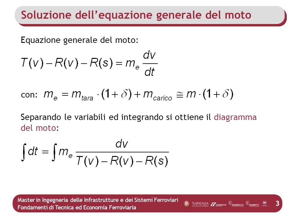 Soluzione dell'equazione generale del moto