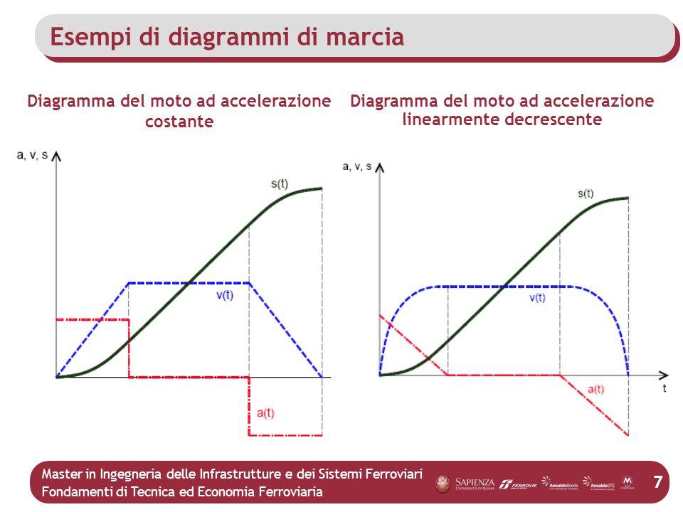 Esempi di diagrammi di marcia