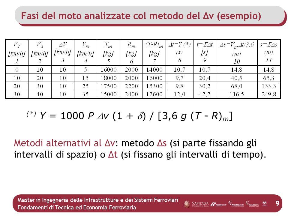 Fasi del moto analizzate col metodo del Δv (esempio)