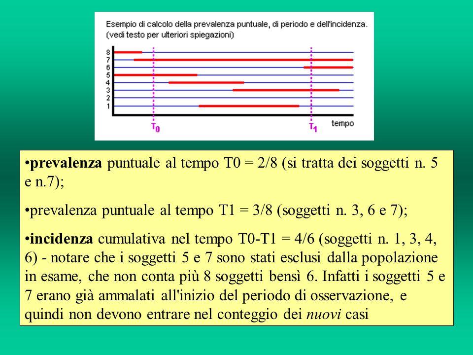 prevalenza puntuale al tempo T0 = 2/8 (si tratta dei soggetti n. 5 e n