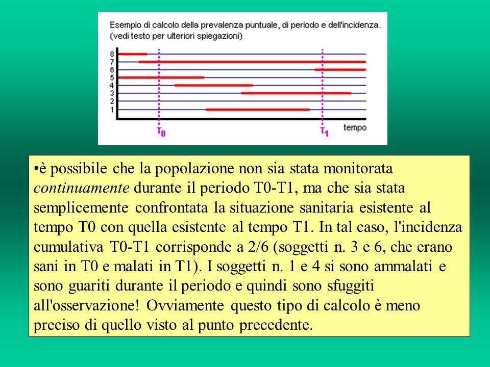 è possibile che la popolazione non sia stata monitorata continuamente durante il periodo T0-T1, ma che sia stata semplicemente confrontata la situazione sanitaria esistente al tempo T0 con quella esistente al tempo T1.