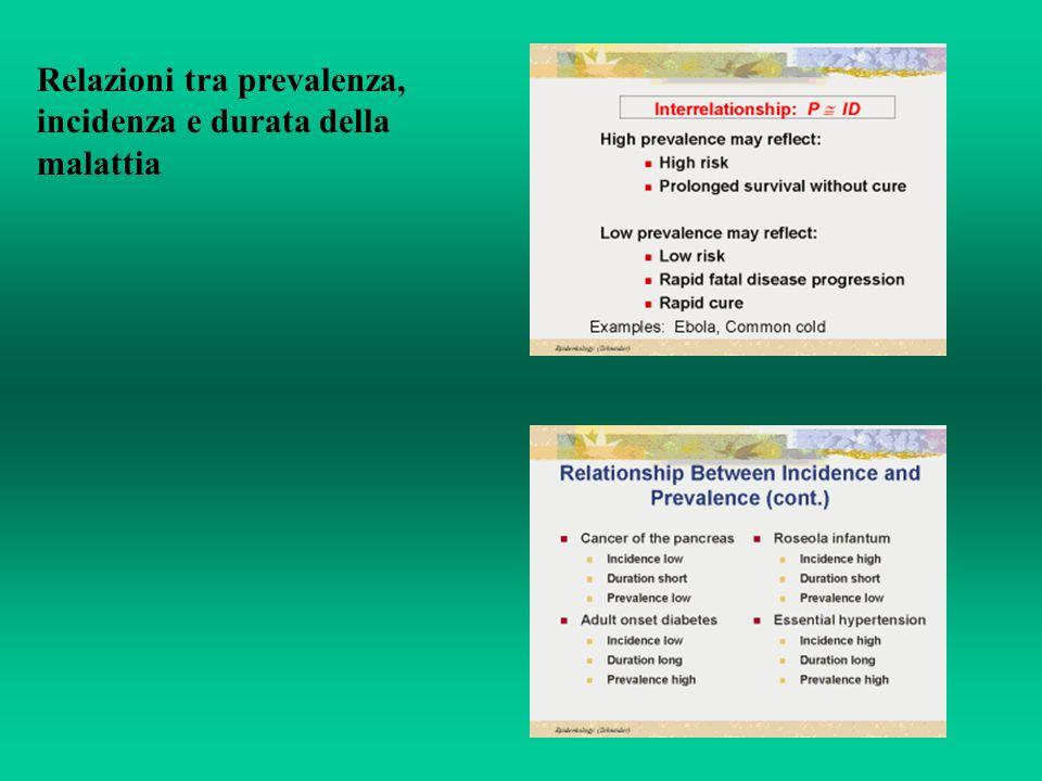Relazioni tra prevalenza, incidenza e durata della malattia
