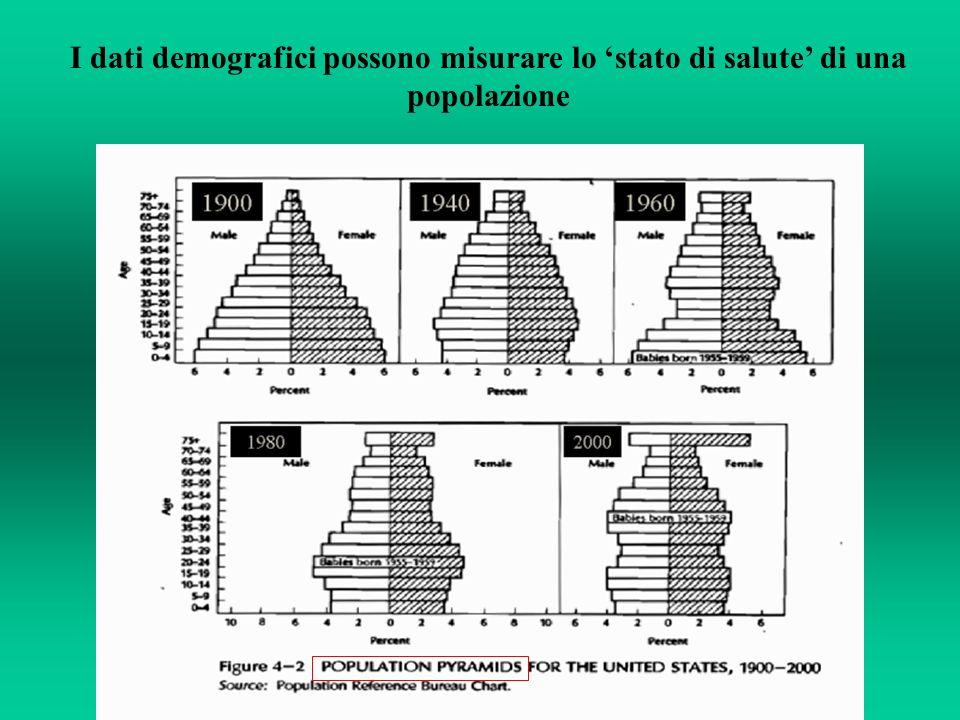 I dati demografici possono misurare lo 'stato di salute' di una popolazione