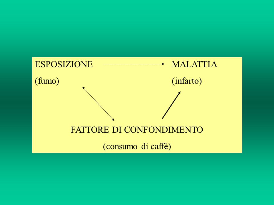 FATTORE DI CONFONDIMENTO