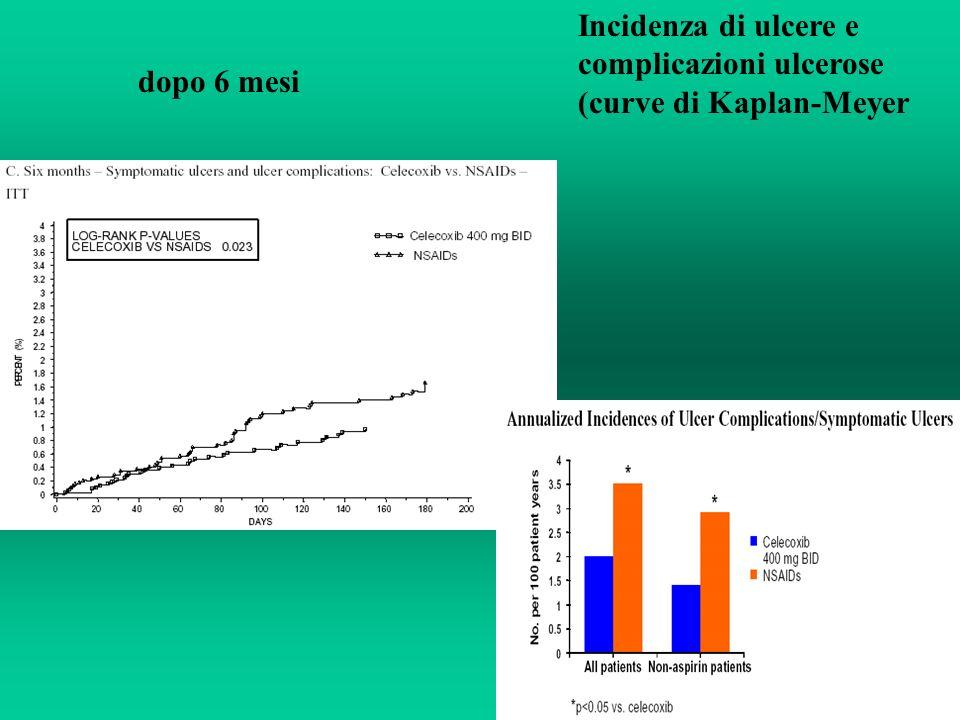 Incidenza di ulcere e complicazioni ulcerose (curve di Kaplan-Meyer