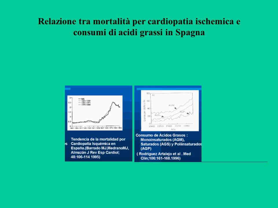 Relazione tra mortalità per cardiopatia ischemica e consumi di acidi grassi in Spagna