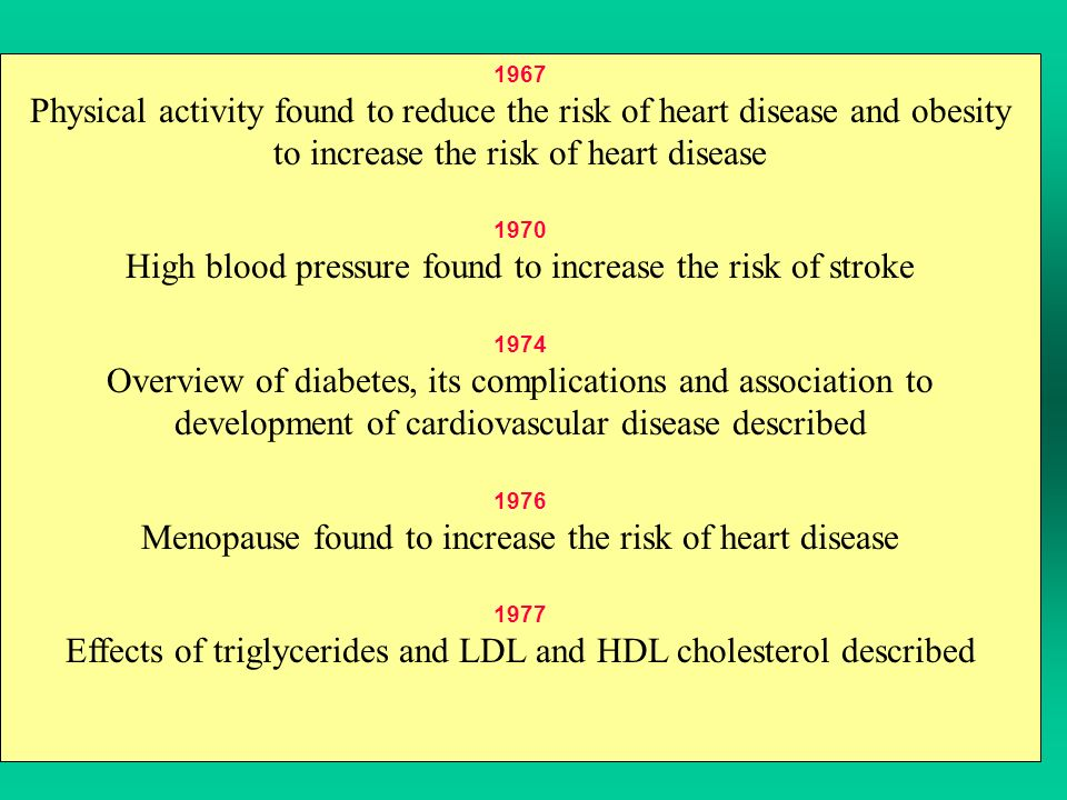 1967 Physical activity found to reduce the risk of heart disease and obesity to increase the risk of heart disease 1970 High blood pressure found to increase the risk of stroke 1974 Overview of diabetes, its complications and association to development of cardiovascular disease described 1976 Menopause found to increase the risk of heart disease 1977 Effects of triglycerides and LDL and HDL cholesterol described