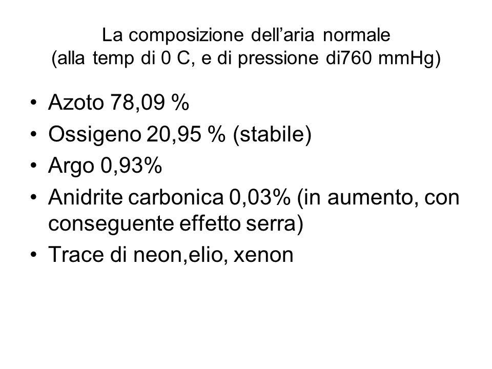 Anidrite carbonica 0,03% (in aumento, con conseguente effetto serra)