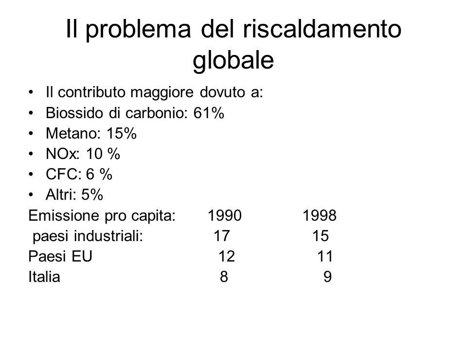 Il problema del riscaldamento globale