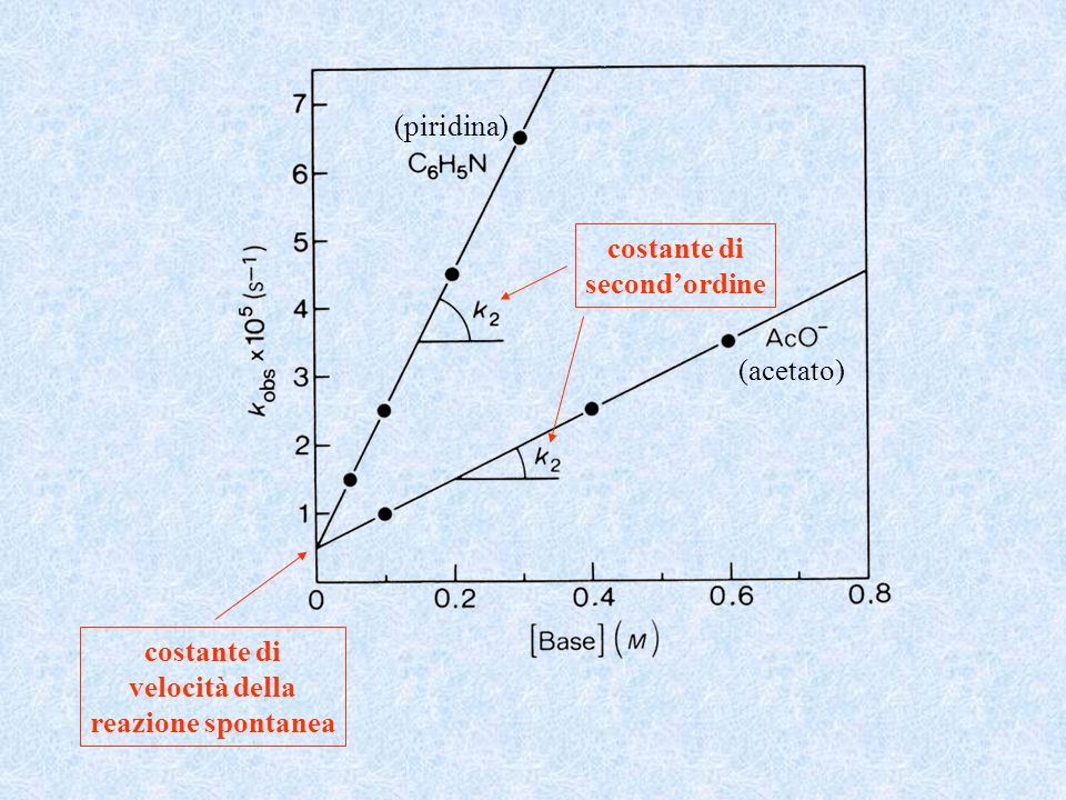 (piridina) costante di second'ordine (acetato) costante di velocità della reazione spontanea