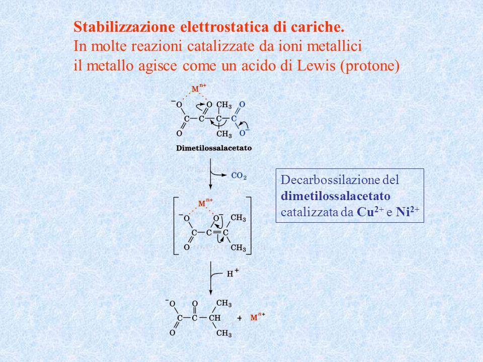 Stabilizzazione elettrostatica di cariche.
