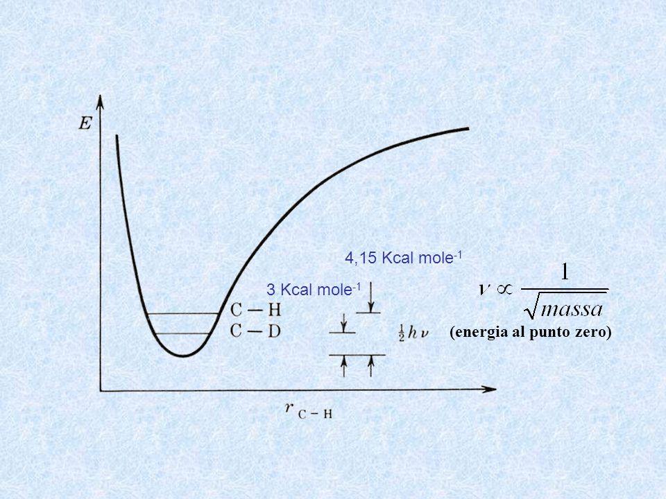 4,15 Kcal mole-1 3 Kcal mole-1 (energia al punto zero)