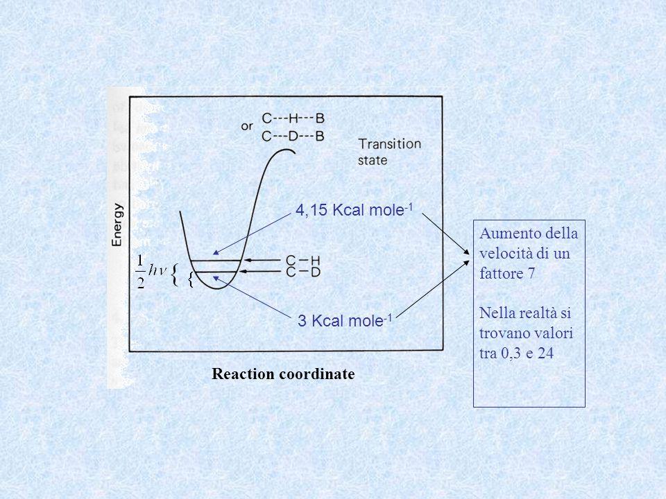  4,15 Kcal mole-1 Aumento della velocità di un fattore 7