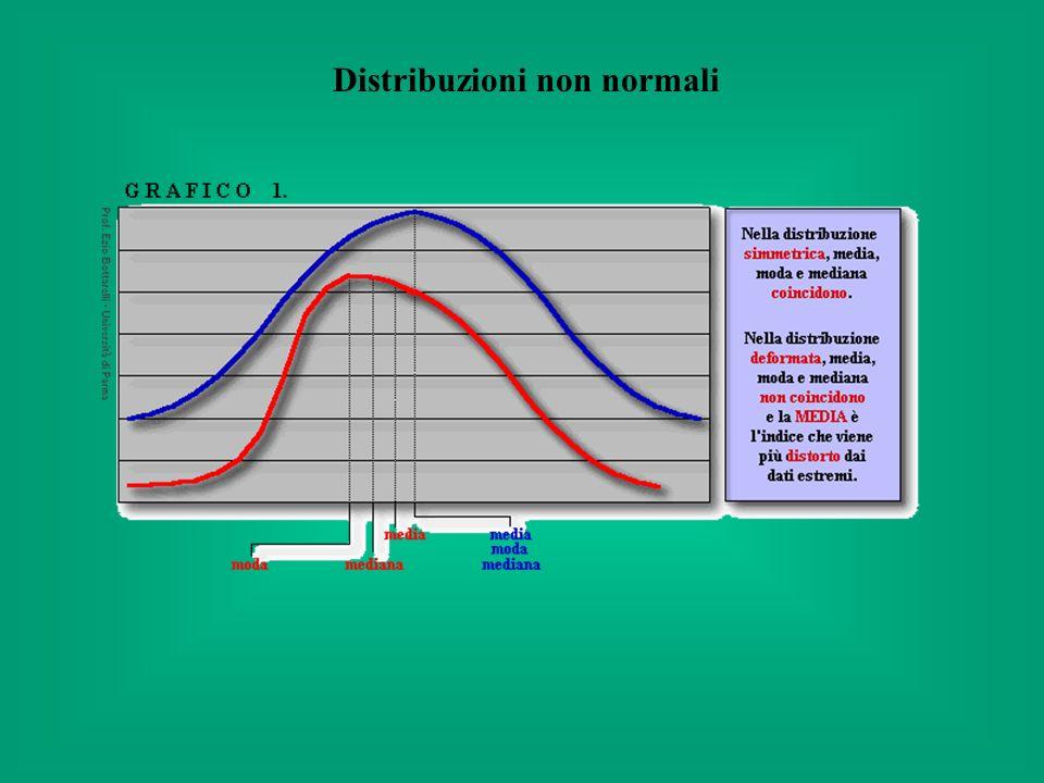 Distribuzioni non normali