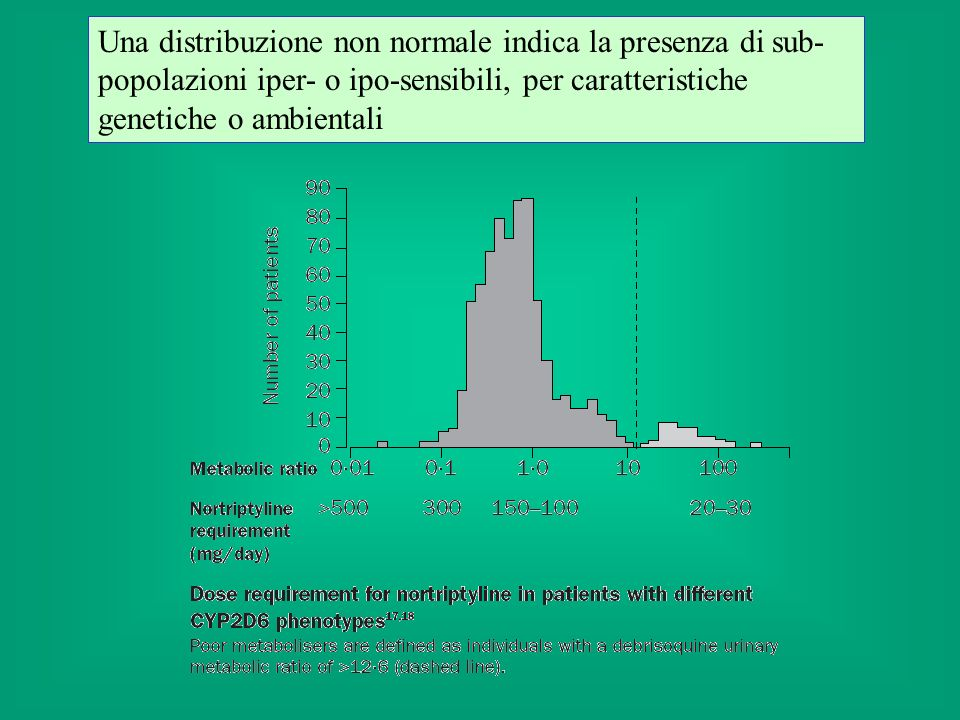 Una distribuzione non normale indica la presenza di sub-popolazioni iper- o ipo-sensibili, per caratteristiche genetiche o ambientali