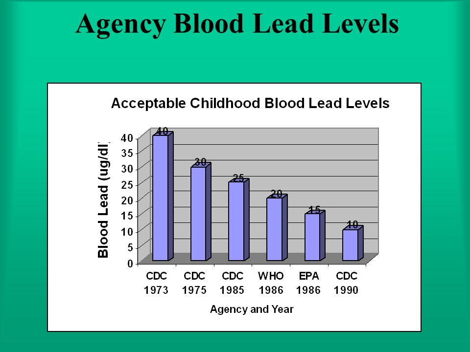 Agency Blood Lead Levels