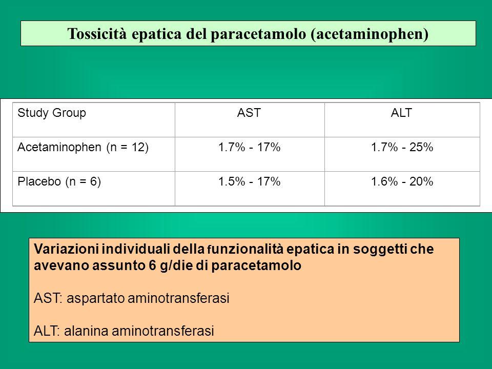 Tossicità epatica del paracetamolo (acetaminophen)