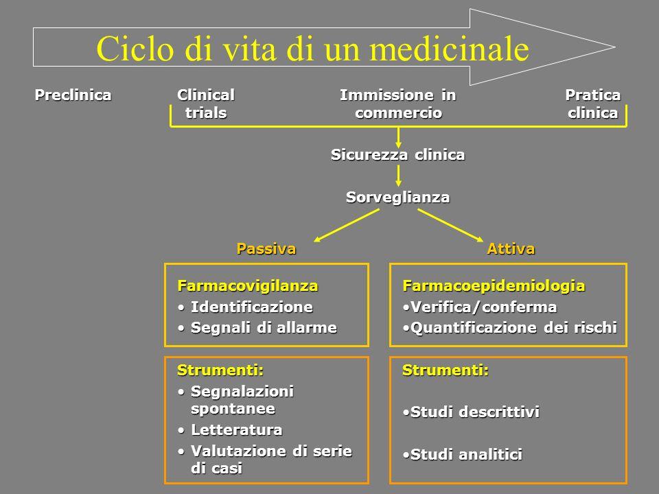 Ciclo di vita di un medicinale
