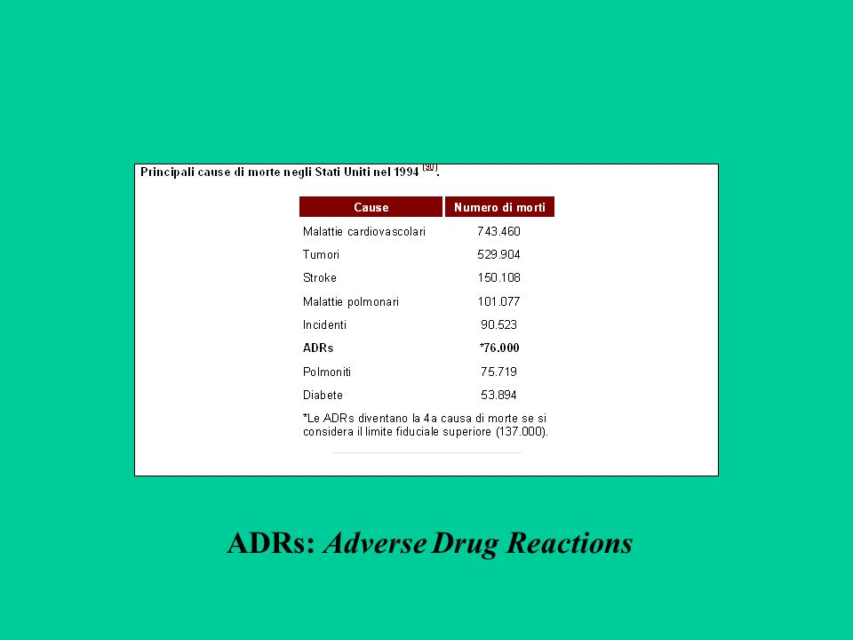 ADRs: Adverse Drug Reactions