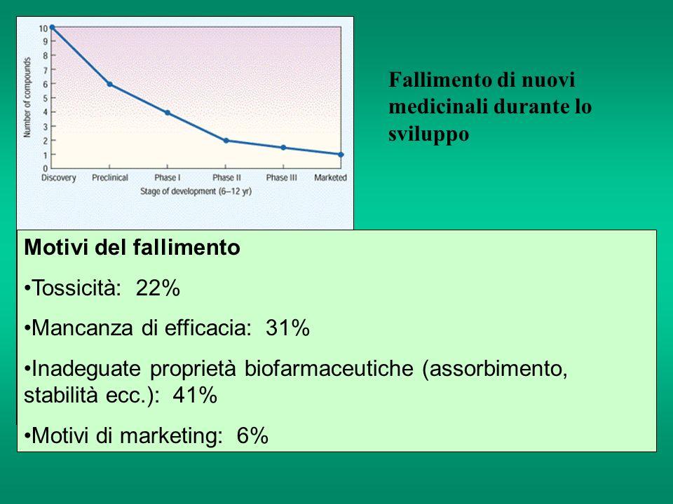 Fallimento di nuovi medicinali durante lo sviluppo