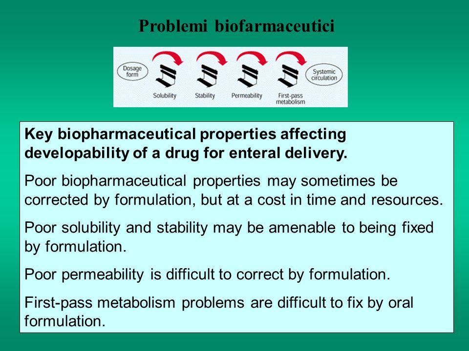 Problemi biofarmaceutici