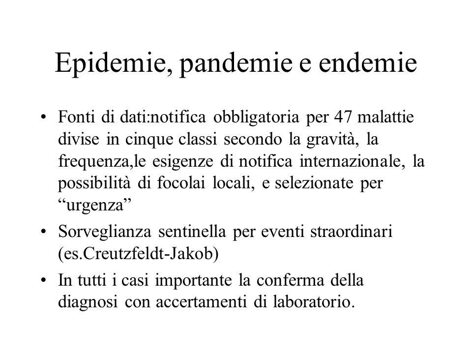 Epidemie, pandemie e endemie