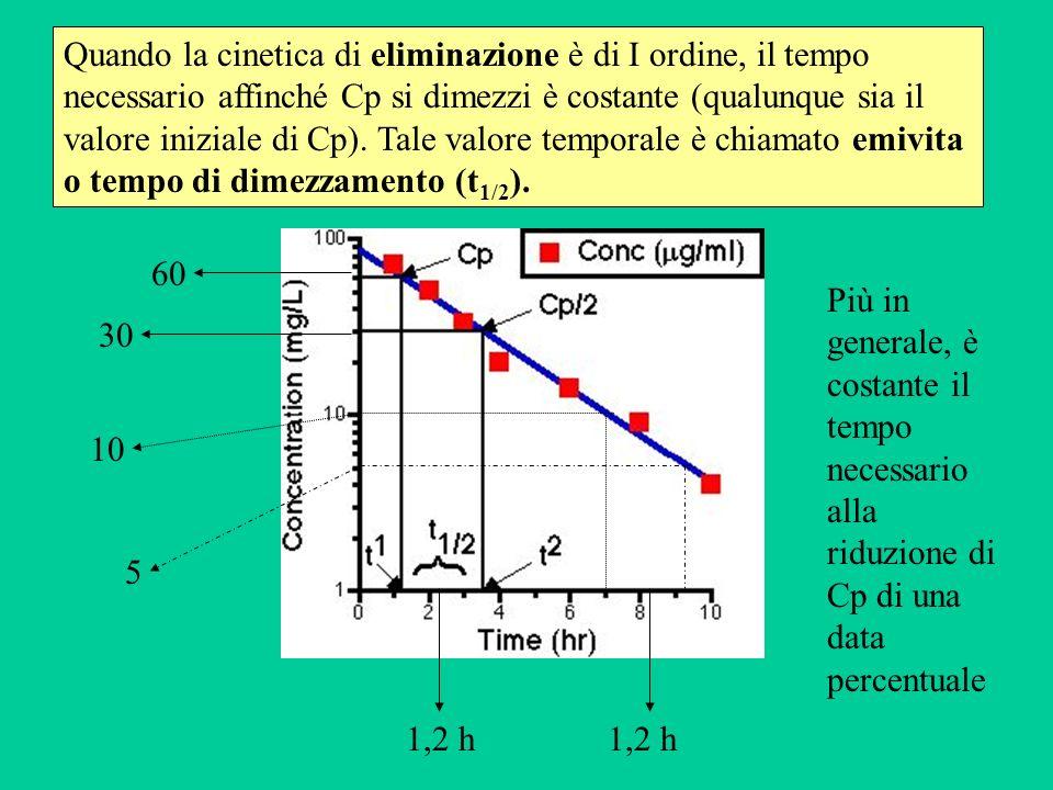 Quando la cinetica di eliminazione è di I ordine, il tempo necessario affinché Cp si dimezzi è costante (qualunque sia il valore iniziale di Cp). Tale valore temporale è chiamato emivita o tempo di dimezzamento (t1/2).