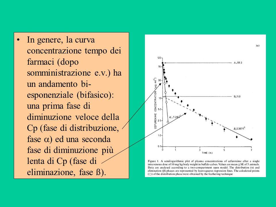In genere, la curva concentrazione tempo dei farmaci (dopo somministrazione e.v.) ha un andamento bi-esponenziale (bifasico): una prima fase di diminuzione veloce della Cp (fase di distribuzione, fase ) ed una seconda fase di diminuzione più lenta di Cp (fase di eliminazione, fase ß).