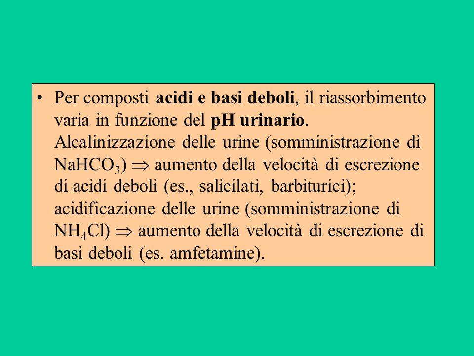Per composti acidi e basi deboli, il riassorbimento varia in funzione del pH urinario.