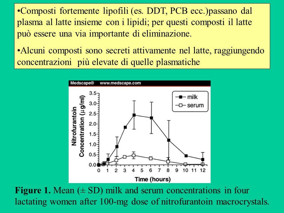Composti fortemente lipofili (es. DDT, PCB ecc