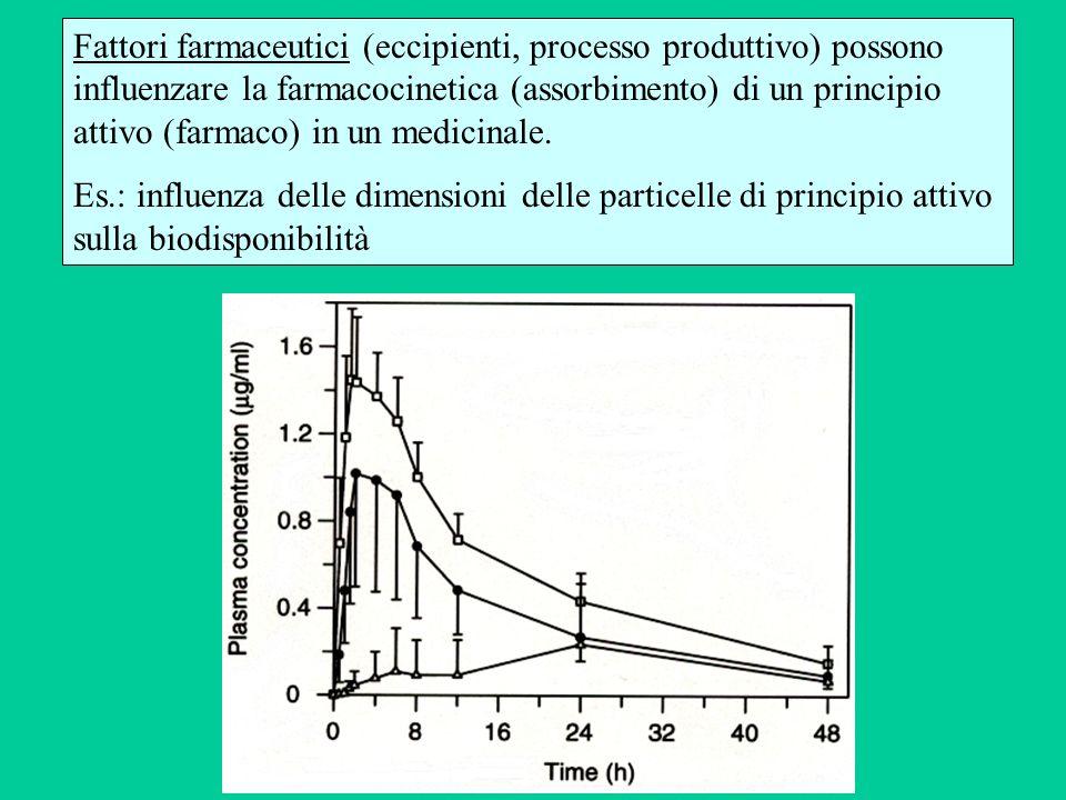 Fattori farmaceutici (eccipienti, processo produttivo) possono influenzare la farmacocinetica (assorbimento) di un principio attivo (farmaco) in un medicinale.