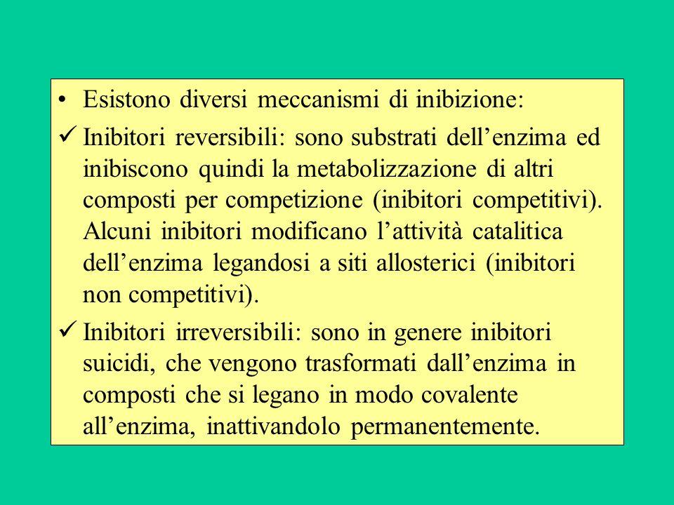 Esistono diversi meccanismi di inibizione: