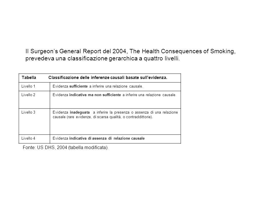 Il Surgeon's General Report del 2004, The Health Consequences of Smoking, prevedeva una classificazione gerarchica a quattro livelli.