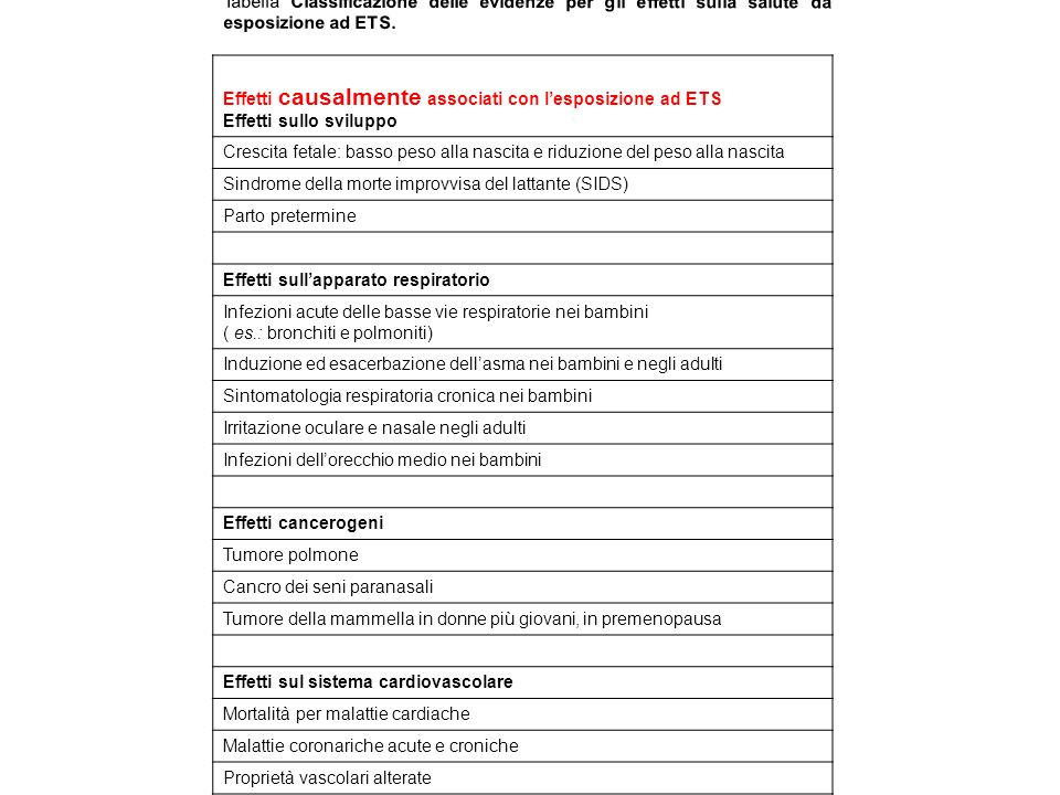 Tabella Classificazione delle evidenze per gli effetti sulla salute da esposizione ad ETS.