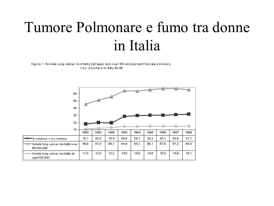 Tumore Polmonare e fumo tra donne in Italia