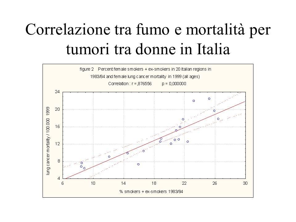 Correlazione tra fumo e mortalità per tumori tra donne in Italia