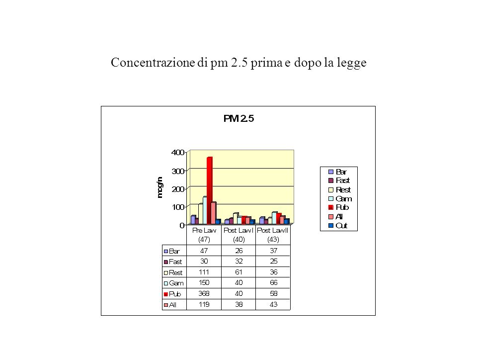 Concentrazione di pm 2.5 prima e dopo la legge