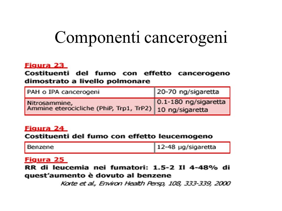 Componenti cancerogeni