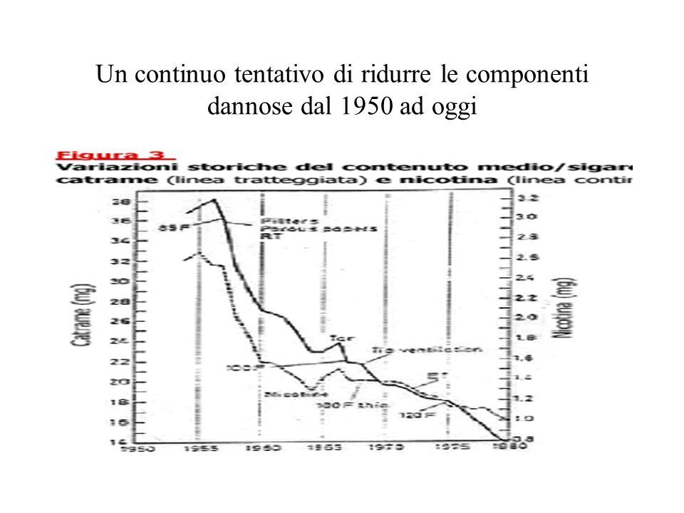 Un continuo tentativo di ridurre le componenti dannose dal 1950 ad oggi